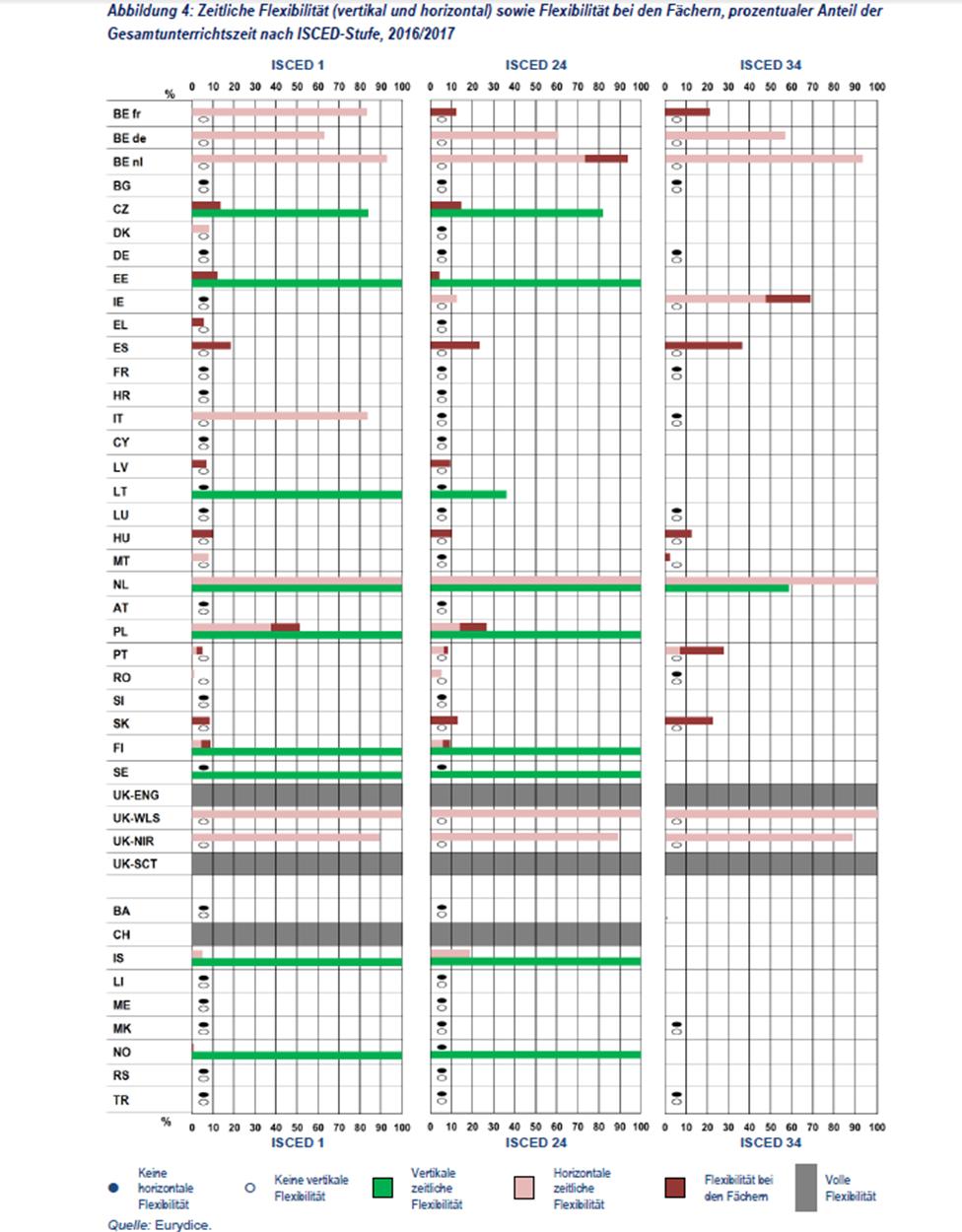 Grafik zu vertikaler, horizontaler und Fächer Flexibilität