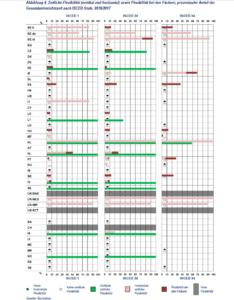 Grafische Übersicht der vertikalen und horizontalen zeitlichen Flexibilität sowie der Flexibilität der Unterrichtsfächer in den verschiedenen Ländern.