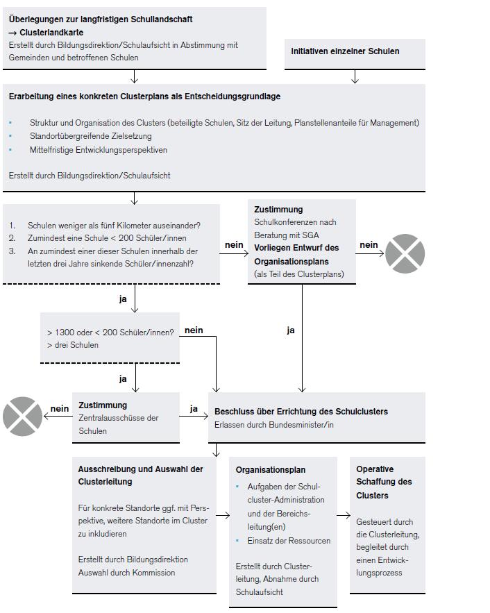 Grafik zur Errichtung eines Bundesschul-Clusters. Der Inhalt der Grafik wird im Fließtext erläutert.