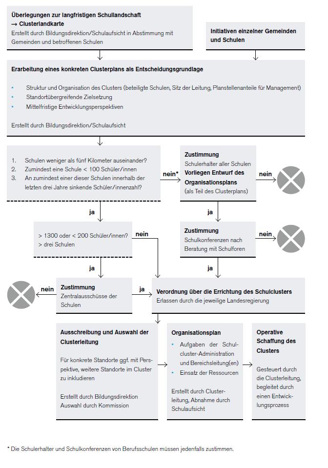 Grafik zur Errichtung eines Pflichtschulclusters. Der Inhalt der Grafik wird im Fließtext erläutert.