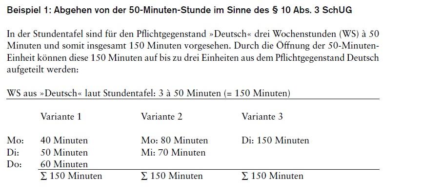 Beispiel zur Öffnung der 50-Minuten-Einheit.
