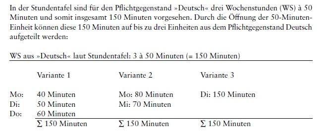 Beispiel zur Öffnung der 50-Minuten-Einheit aus dem Autnomiehandbuch. In der Stundentafel sind für den Pflichtgegenstand »Deutsch« drei Wochenstunden (WS) à 50 Minuten und somit insgesamt 150 Minuten vorgesehen. Durch die Öffnung der 50-Minuten-Einheit können diese 150 Minuten auf bis zu drei Einheiten aus dem Pflichtgegenstand Deutsch aufgeteilt werden: Variante 1: Montag 40 Minuten, Dienstag 50 Minuten, Donnerstag 60 Minuten. Variante 2: Montag 80 Minuten, Mittwoch 70 Minuten. Variante 3: Dienstag 150 Minuten. Bei allen Varianten ergibt die Wochenstundenzahl 150 Wochenstunden.