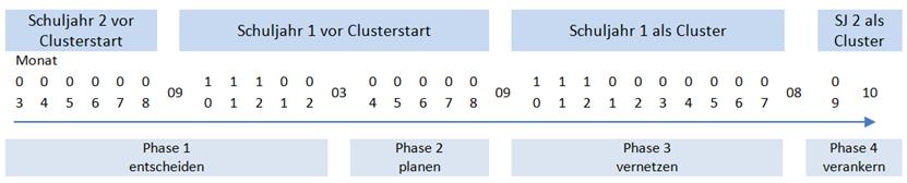 Phasen der Clusterbildung