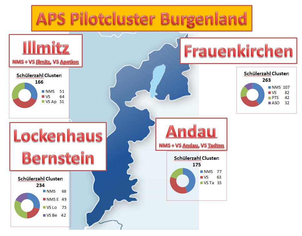 Übersicht der APS Pilotcluster Burgenland