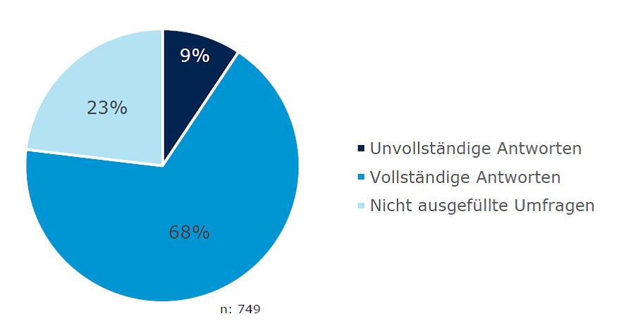 Darstellung der Rücklaufquote der Evaluierung der Lehrerinnenauswahl.