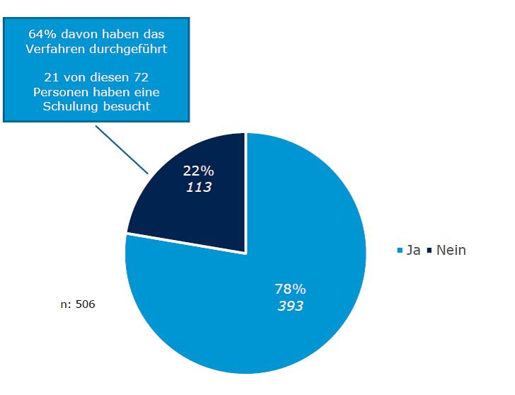 Darstellung darüber, wie viele Personen den LEitfaden des BMBWF gelesen haben.
