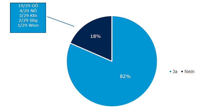 Grafische Darstellung der Antworten, ob sich Besucherinnen der Schulungen im Anschluss ausreichend informiert gefühlt haben.