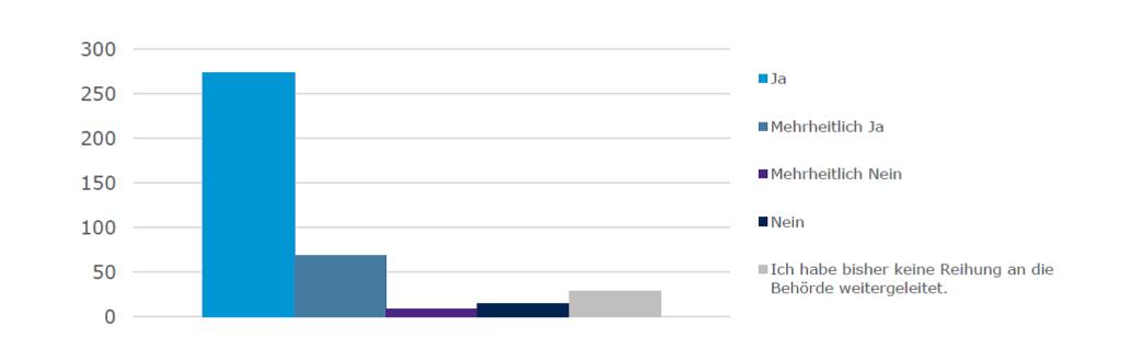 Grafische Darstellung der Antworten auf die Frage, ob die Reihung von der Behörde berücksichtigt wurde.