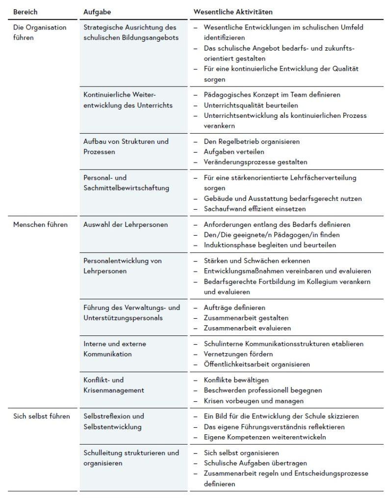 Tabellarische Übersicht der Aufgaben der Schulleitung