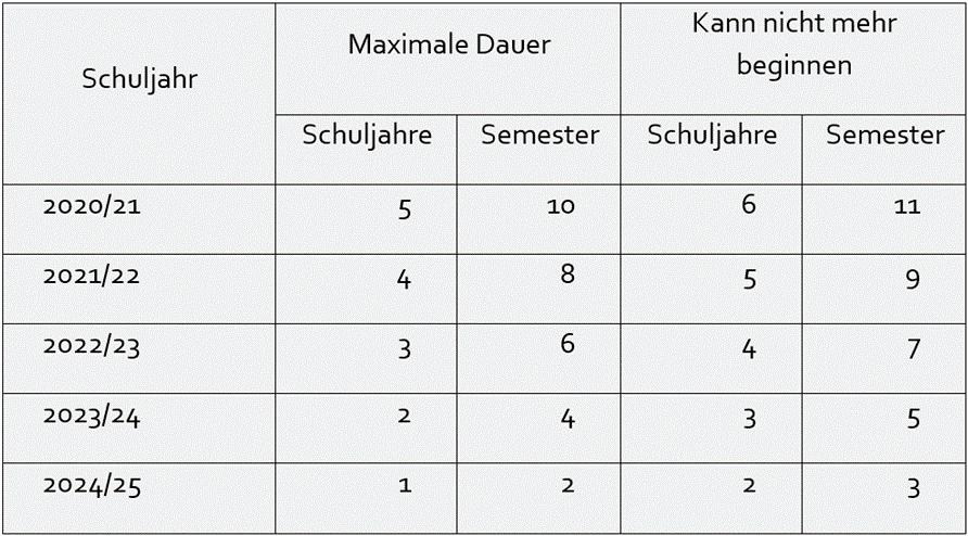 Tabelle Schulversuche