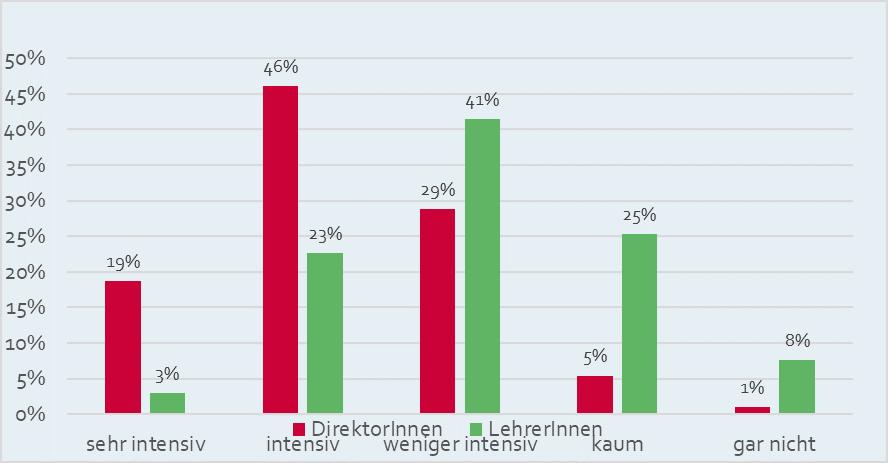 """""""Wie intensiv haben Sie sich im letzten Jahr mit dem Thema Schulautonomie beschäftigt?"""", bezogen auf alle Teilnehmer/innen (n=2.475)"""