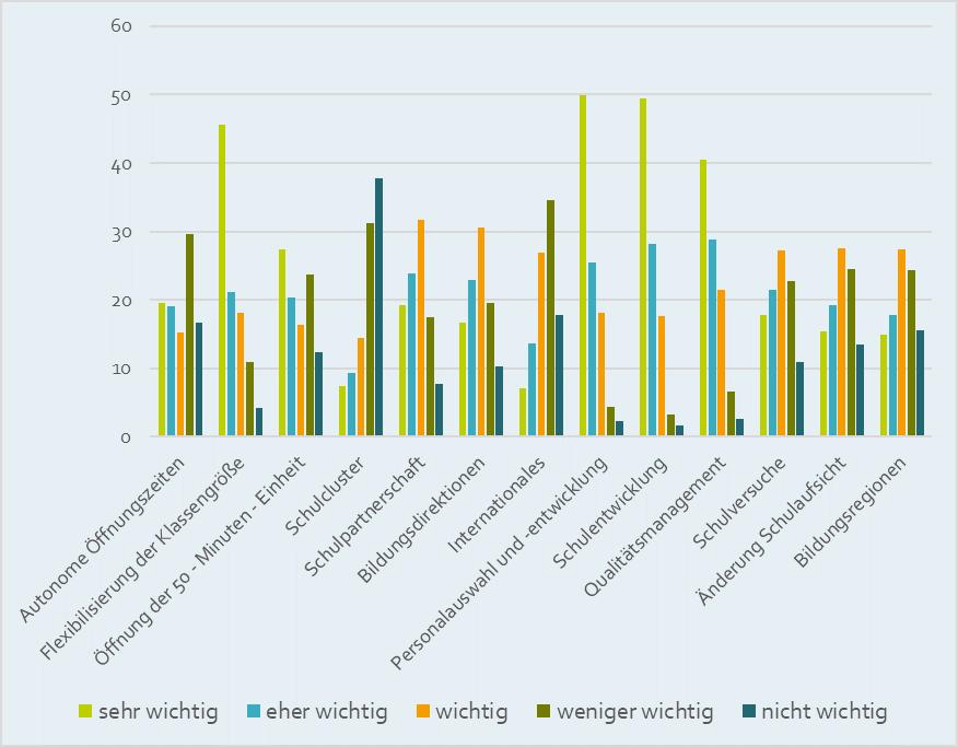"""""""Welche Themen zur Schulautonomie haben für Sie und Ihre Schule besondere Relevanz?"""", bezogen auf alle TeilnehmerInnen (n=2.475)"""