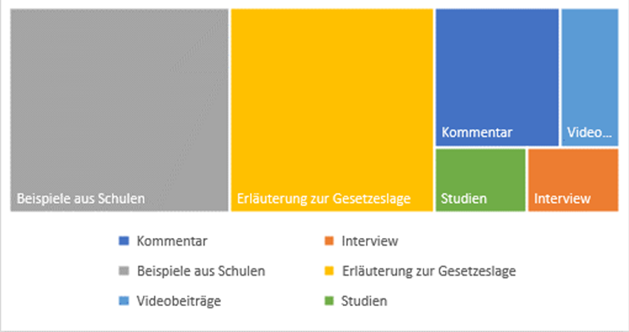 """""""Welche Art der Beiträge erachten Sie für am geeignetsten um Informationen zur Schulautonomie zu vermitteln?"""", bezogen auf alle Teilnehmer/innen, die den Blog schon einmal besucht haben (n=816) (Mehrfachantworten möglich)"""