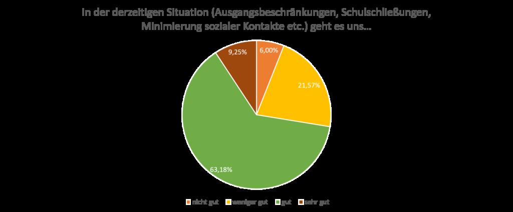 Darstellung der Antworten auf die Frage: In der derzeitigen Situation (Ausgangsbeschränkungen, Schulschließungen, Minimierung sozialer Kontakte etc.) geht es uns… in Prozent. Sehr gut = 9,25%, Gut = 63,18%, Weniger gut = 21.57%, nicht gut = 6%.