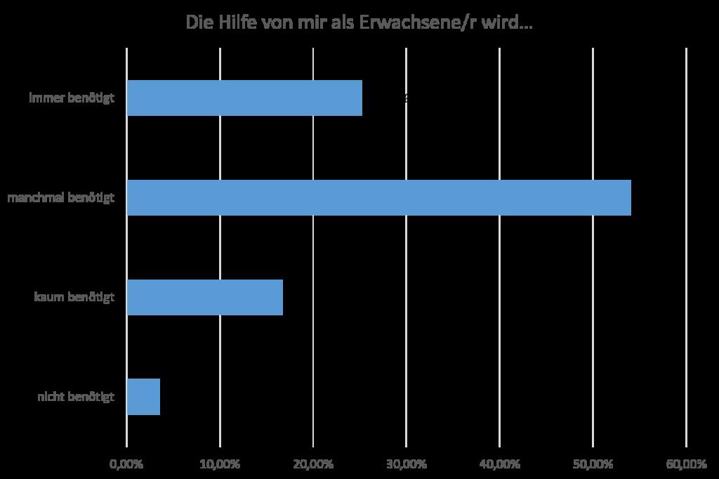 Darstellung der Antworten auf die Frage: Die Hilfe von mir als Erwachsene/r wird… Immer benötigt = 25,21%, Manchmal benötigt = 54,07%, kaum benötigt = 16,71%, nicht benötigt = 3,51%