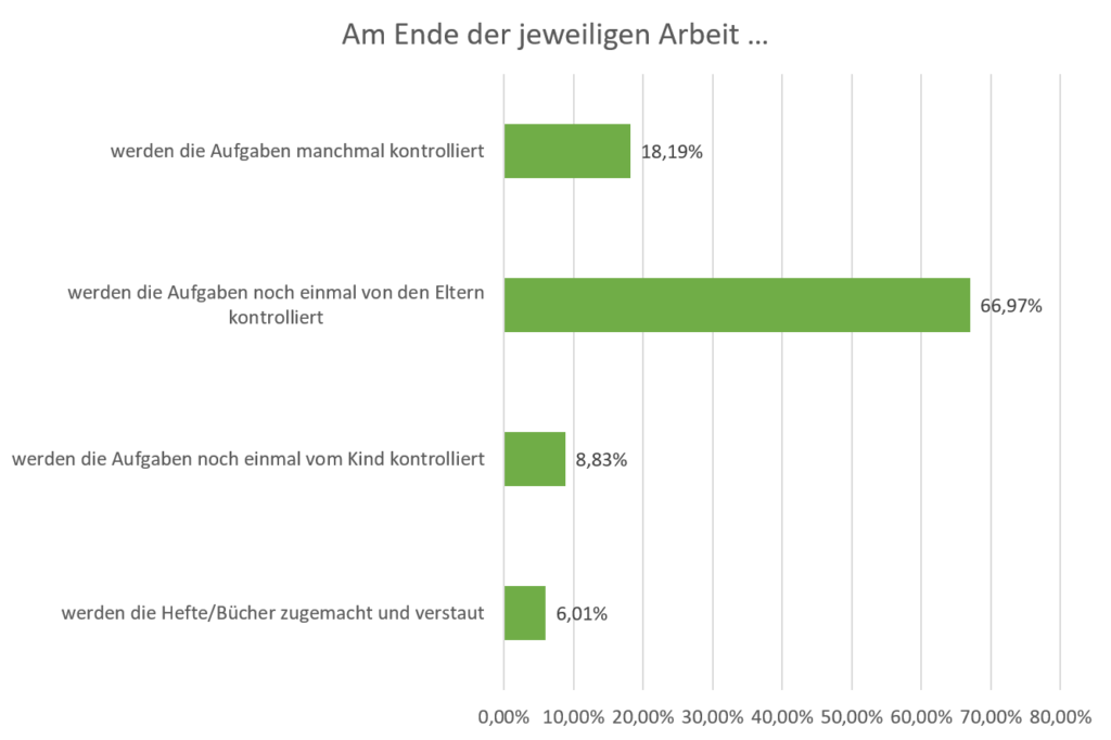 """Darstellung der Antworten auf Frage """"Am Ende der jeweiligen Arbeit..."""" werden Aufgaben manchmal kontrolliert = 18,19%, werden die Aufgaben noch einmal von den Eltern kontrolliert = 66,97%, werden die Aufgaben noch einmal vom Kind kontrolliert = 8,83%, werden die Hefte/Bücher zugemacht und verstaut = 6,01%"""