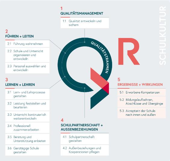 Grafik in der die fünf Qualitätsdimensionen aufgezeigt werden