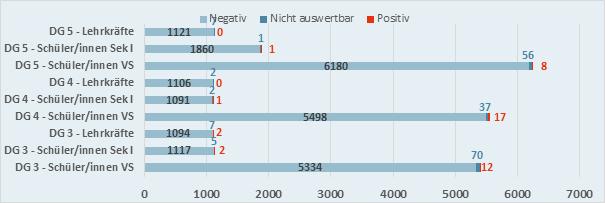 Die Grafik zeigt die Ergebnisse der letzten drei Durchgänge der Gurgelstudie im Vergleich. Die Gesamtprävalenz, das heißt die Häufigkeit der Erkrankung, lag im vierten Durchgang bei 0,23 Prozent, im fünften Durchgang bei 0,10.